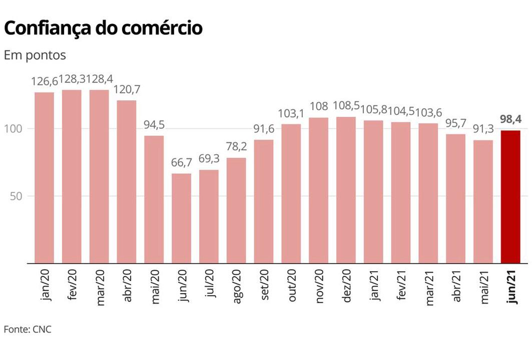 Confiança-do-comércio-sobe-12,2%-em-junho,-a-primeira-alta-do-ano